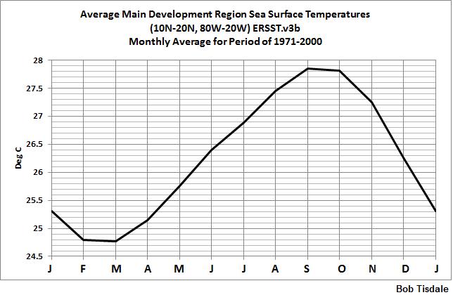 01 MDR Seasonal Cycle