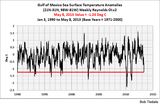 03 Weekly Gulf of Mexico