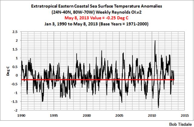 04 Weekly ExtraTrop Eastern Seaboard
