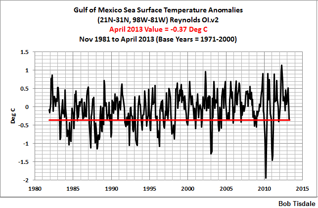 06 Monthly Gulf of Mexico