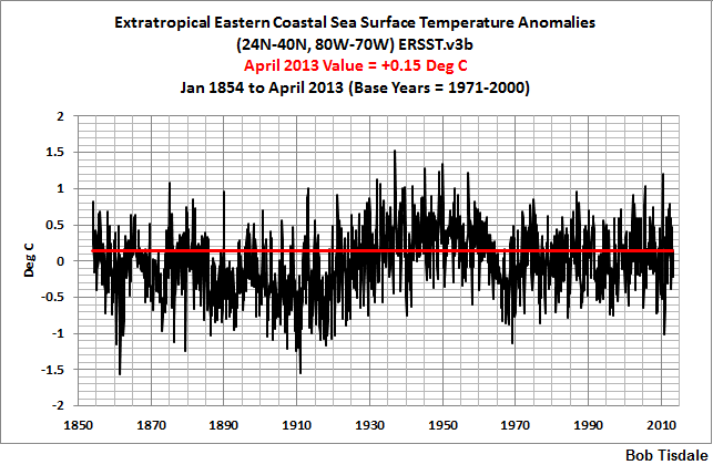 10 Long-Term Extratropical Eastern Seaboard