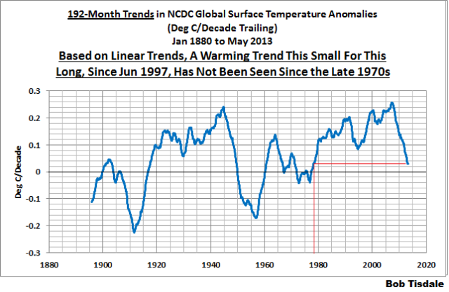 03 NCDC 192-Month Trends