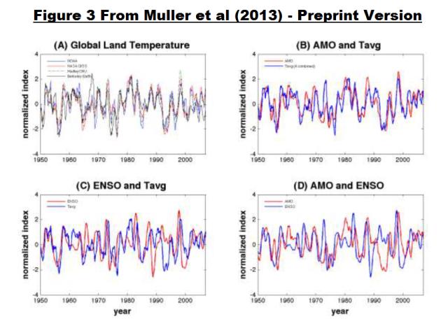 Figure 1 - Figure 3 from Muller et al 2013