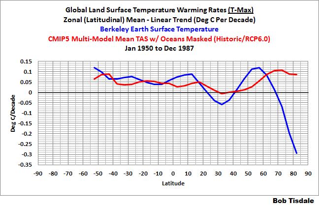 Model-Data Comparison: Daily Maximum and Minimum Temperatures and