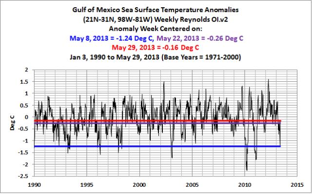 Figure 2 Gulf Comparison
