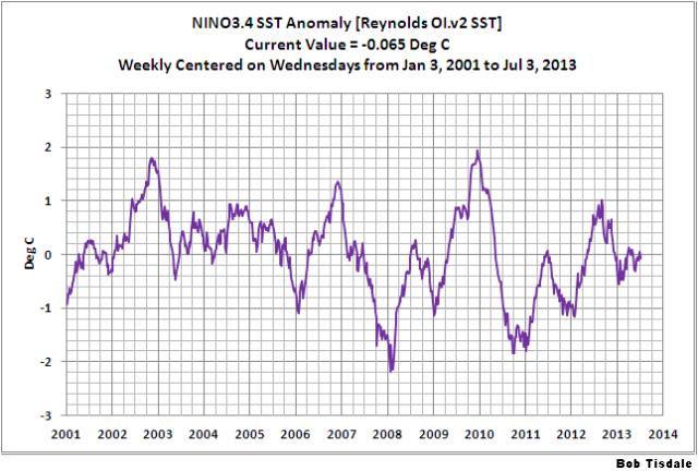 15 Weekly NINO3.4