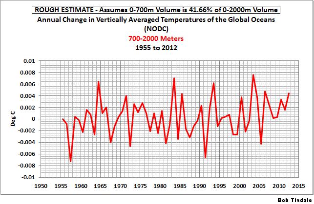 Fig 1 Ocean Temp Changes 700-2000m