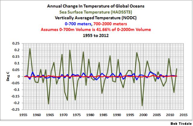 Fig 2 Ocean Temp Changes Comparison A