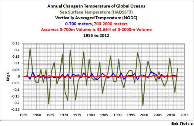 Fig 2 Ocean Temp Changes Comparison A
