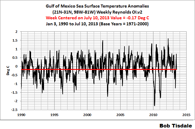 Fig 2 Weekly Gulf of Mexico