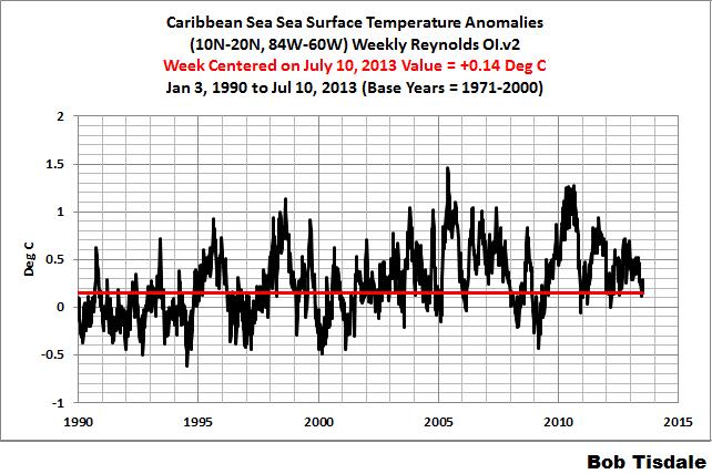 Fig 3 Weekly Caribbean