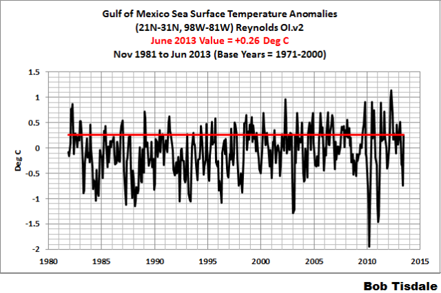 Fig 6 Monthly Gulf of Mexico
