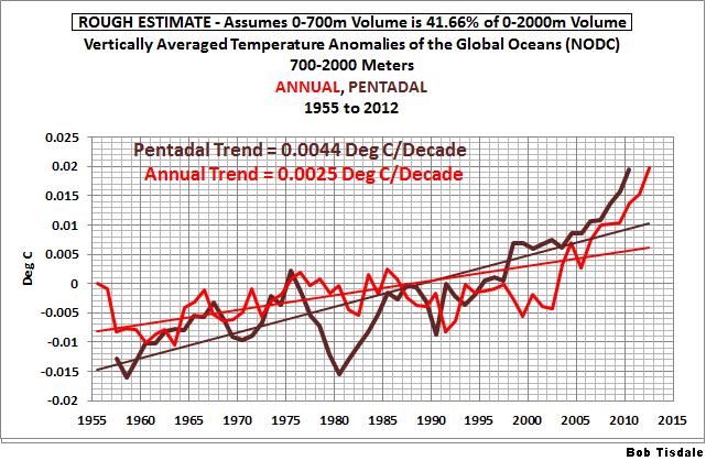Figure 6 Annual v Pentadal 700-2000m Anomalies
