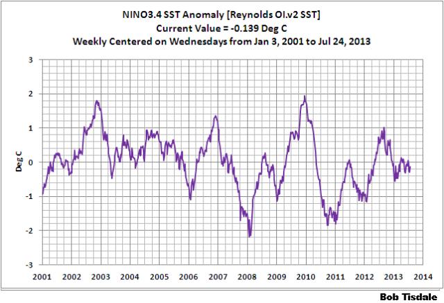 Weekly NINO3.4