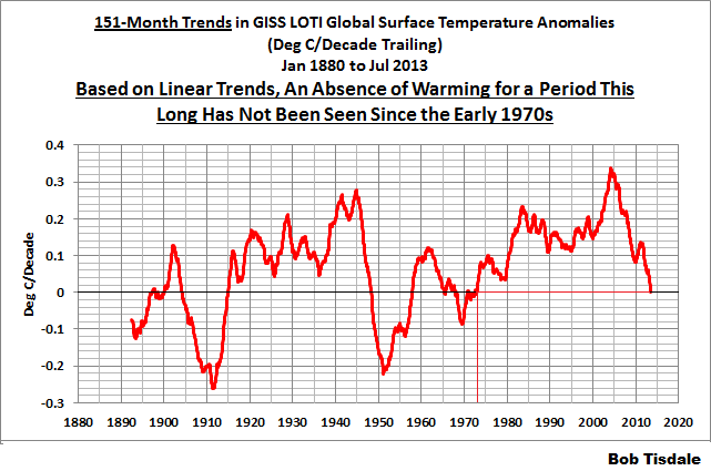 04 GISS 151-Month Running Trends