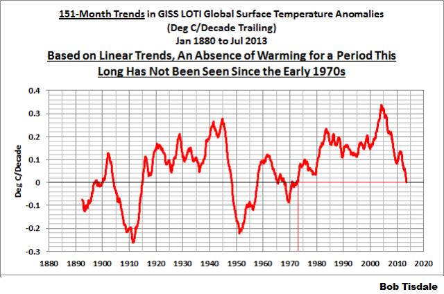 04 GISS 151-Month Running Trends