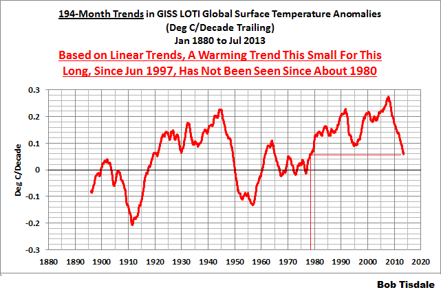 05 GISS 194-Month Running Trends