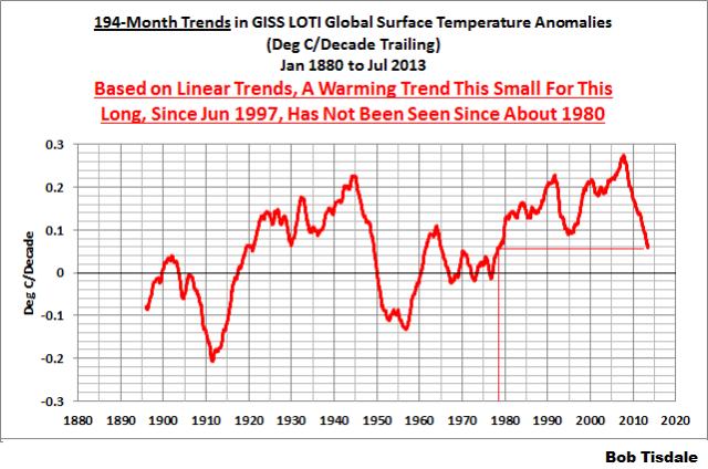 05 GISS 194-Month Running Trends