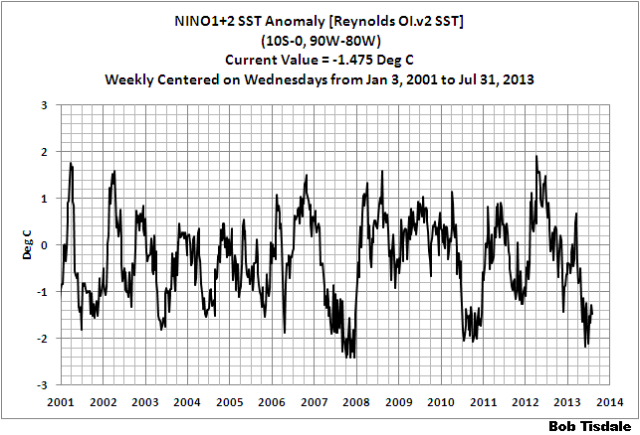 17 Weekly NINO1+2