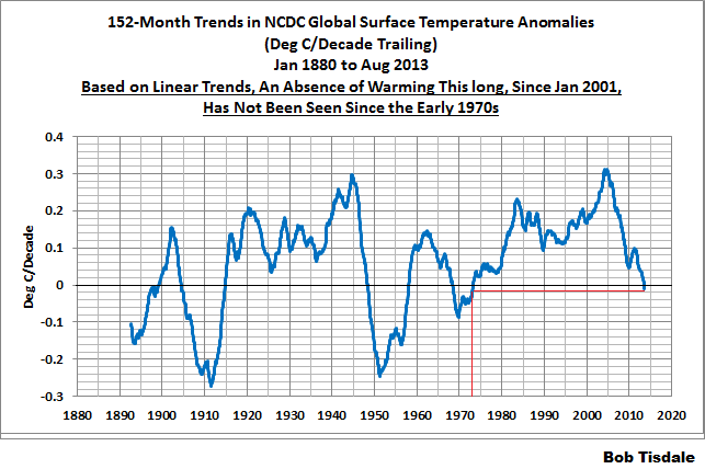 NCDC 152-Month Trends