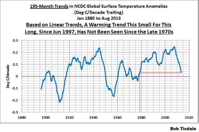 NCDC 195-Month Trends