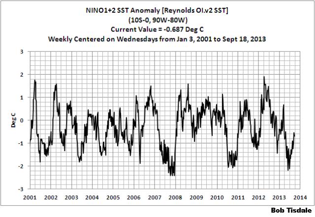 Weekly NINO1+2