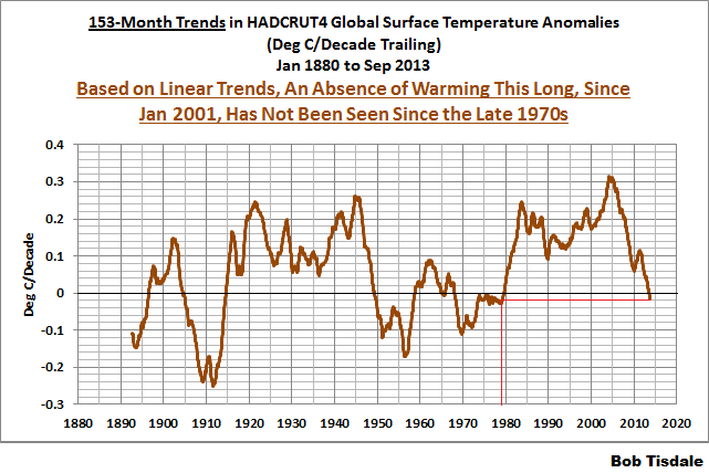 04 153-Month HADCRUT4 Trends