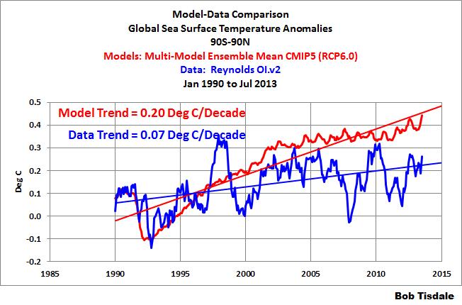 07 Global SSTa since Jan 1990