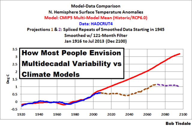 09 multidecadal oscilations into the future