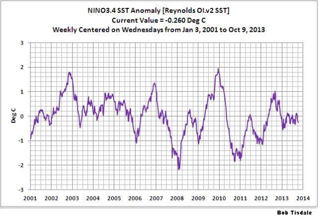 15 Weekly NINO3.4 SSTa