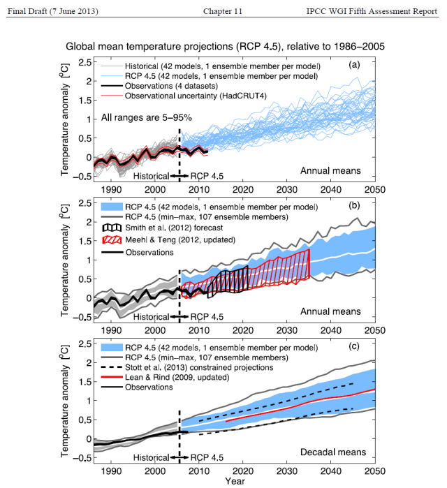 Figure 1 - IPCC AR5 Figure 11.9