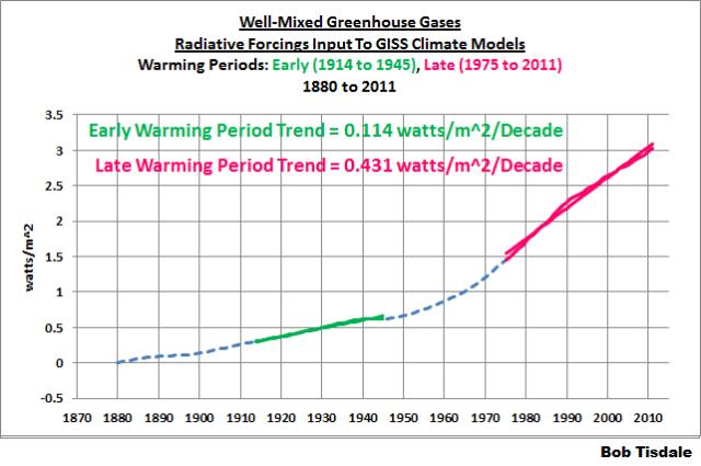 Figure 16 W-M GHG Forcings