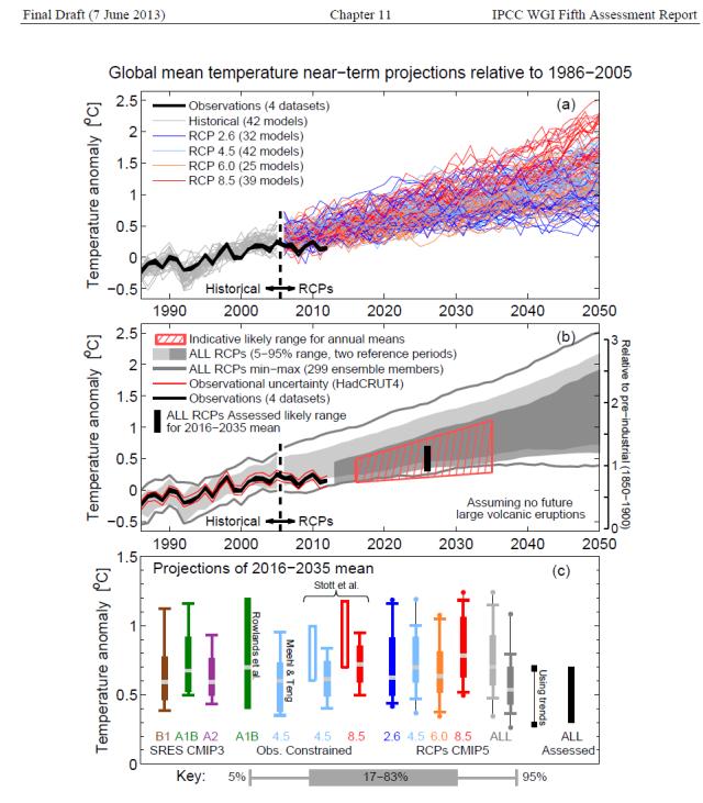 Figure 2 - IPCC AR5 Figure 11.25