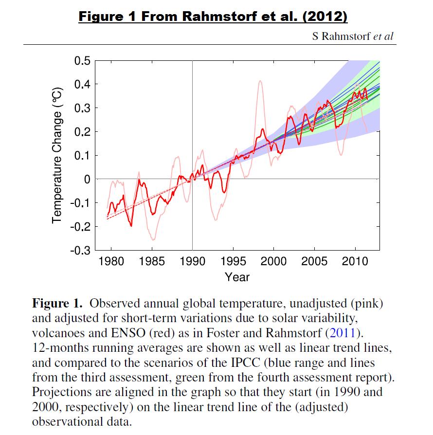 Figure 5 Rahmstorf 2012 Fig 1