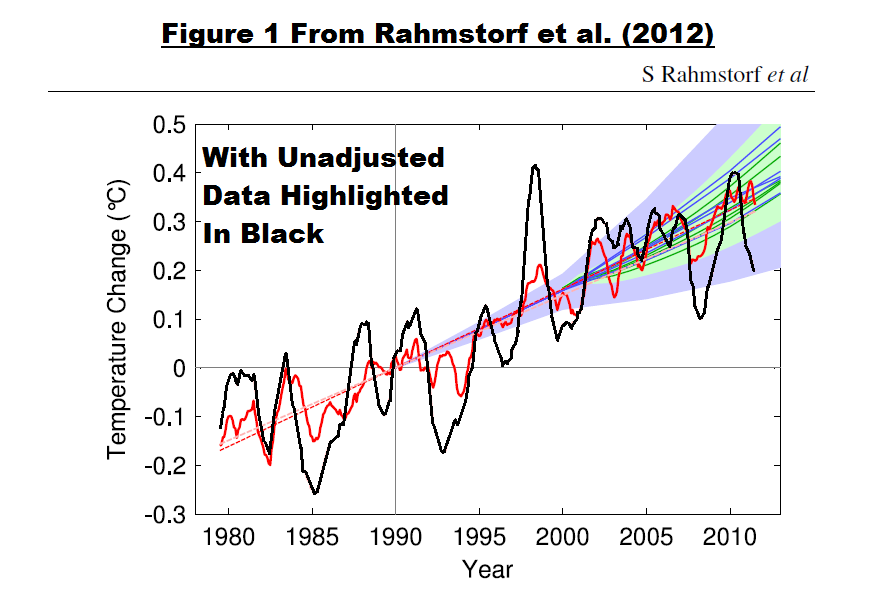 Figure 6 Rahmstorf 2012 Fig 1 w-o Caption
