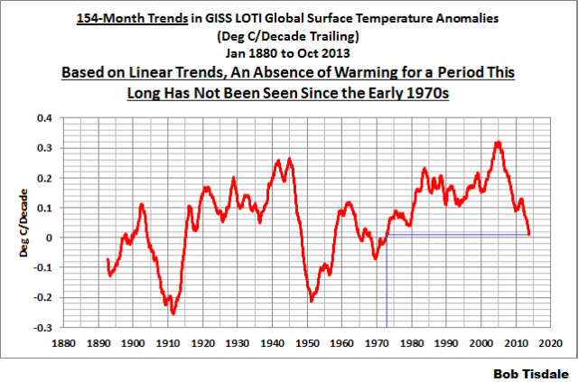 154-Month Trends