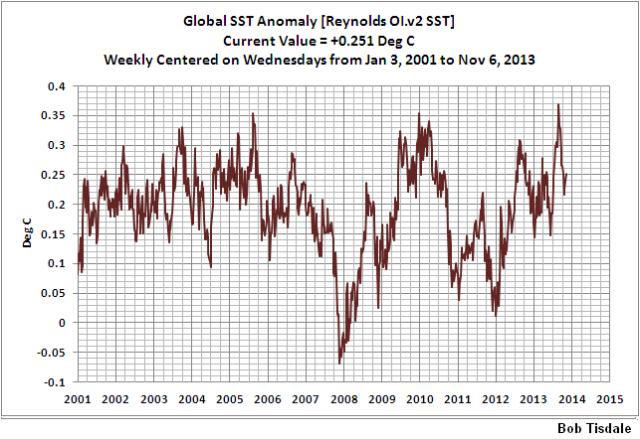 16 Weekly Global