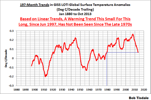 197-Month Trends