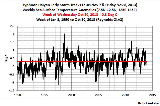 Early Typhoon Haiyan SSTa Weekly