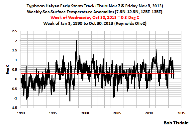 Early Typhoon Haiyan SSTa Weekly