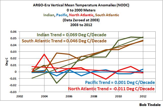 1 Vertical Mean Temp Basin Comparison 0-2000m