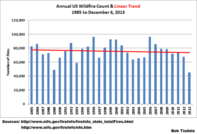 10 Wildfires w-Trend