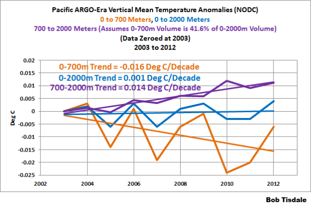 2 Pacific Vertical Mean Temp 0-700m 700-2000m 0-2000m