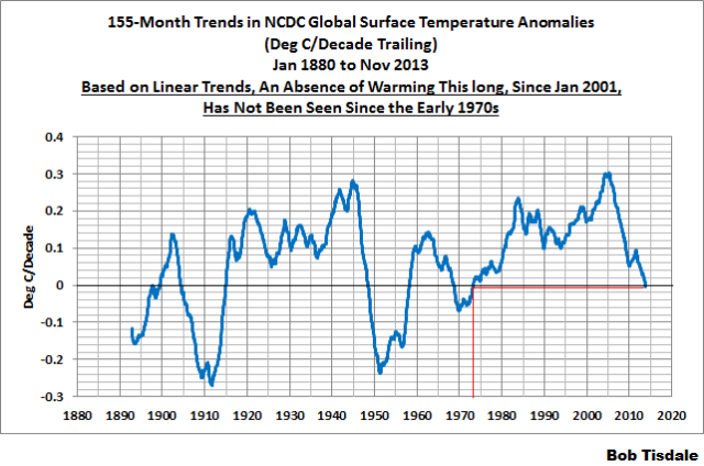 4 155-Month NCDC Trends