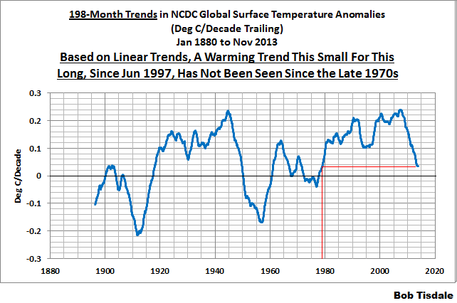 5 198-Month NCDC Trends