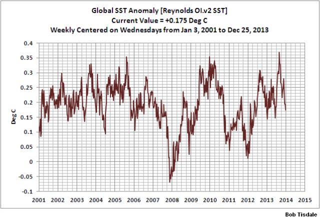 Weekly Global SSTa