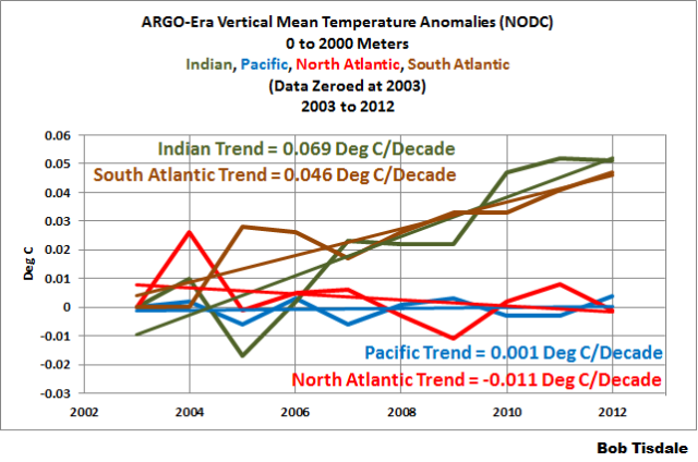 01-vertical-mean-temp-basin-comparison-0-2000m