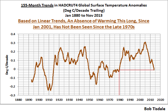 04 HADCRUT4 155-Month Trends