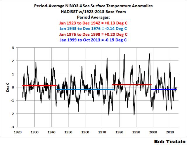 04 NINO3.4 SSTa w-Period Averages 2