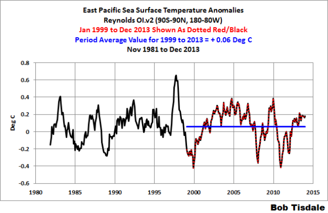 05 East Pacific SSTa 1999-2013